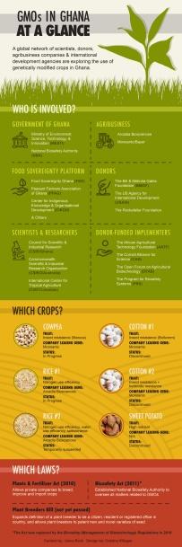 GMOGhana_Infographic